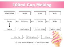 Ice Cream Manufacturing Process Flow Chart Industrial Training At Abdul Monem Limited Igloo Ice Cream