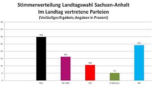 Schon erste hochrechnungen zeigten, dass sich das ergebnis von den prognosen unterscheiden würde. Landtag Sachsen Anhalt Der Wahlabend Und Seine Ergebnisse