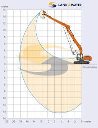 Zx290 18m 30 Tonne Long Reach Excavator Land Water Plant