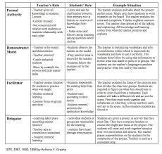 Btr Tesol Unit 4f Teaching Styles