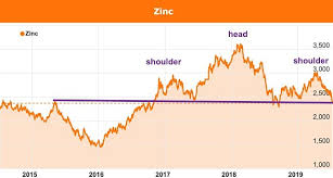 Zinc Prices To Continue Falling In 2019