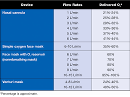 62 Precise Oxygen Delivery Devices And Flow Rates