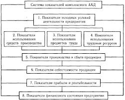 Разработка системы взаимосвязанных аналитических показателей  Разработка системы взаимосвязанных аналитических показателей Анализ хозяйственной деятельности предприятия