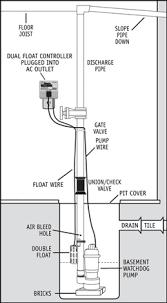 septic pump wiring diagram septic image wiring diagram septic pump wiring schematic septic wiring diagrams car on septic pump wiring diagram