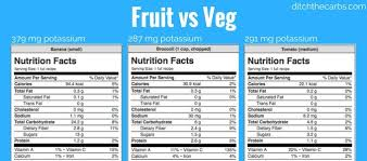 55 Bright Nutrition Facts Chart For Fruits And Vegetables