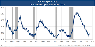 Unemployment Pay In California Chart Unemployment Fluctuates First Tuesday Journal