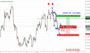 Mdm Stock Chart Usdzac Chart Rate And Analysis Tradingview
