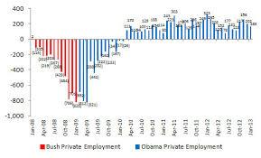 Bush Vs Obama Unemployment January 2013 Jobs Data
