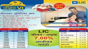 Jeevan Akshay Chart Lic Jeevan Akshay 6 Countdown Start Jeevan Akshay 6 Good Bye
