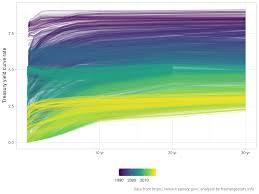 20 Year Treasury Bond Rate Chart Animating The Us Treasury Yield Curve Rates