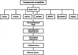 Реферат Международная организация по стандартизации ИСО Рис 1 Организационная структура ИСО