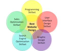 Venn Diagram Website Best Website Design Florida Venn Diagram Iamo Marketing Source