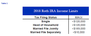 2019 Ira Contribution Limits Chart Congratulations Your Income Is Too High Non Deductible Ira