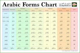 Arabic Chart Arabic Forms Chart By Nigel Of Arabia Nigel Of Arabia