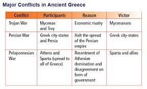 athenian form of government sparta and athens 6th grade social studies