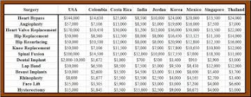 Medical Tourism Cost Comparison Chart Markets In Everything 99 Medical Savings