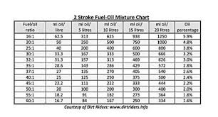 50 1 Oil Mixture Chart In Litres 64 Precise Two Stroke Fuel Mixture Chart