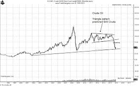 Has Crude Oil Bottomed A Look At The Long Term Charts