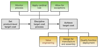 Target Value Design Target Costing Wikiwand