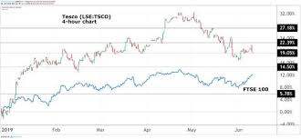 Why Tesco Shares Are Worth Much More Than This Analysis