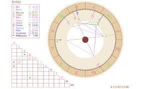 Chiranjeevis Birth Chart Tehno