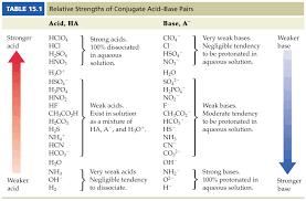 media portfolio chapter 15 aqueous equilibria acids and bases