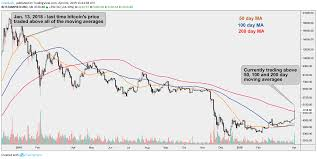 200 Day Sma Chart Bitcoins Price Rises Above Major Moving Averages In First
