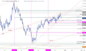 Weekly Trend Chart Us Dollar Price Outlook Usd Plummets Into Multi Year Trend