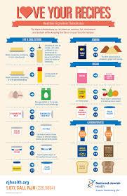 Love Your Recipes Healthier Ingredient Substitutes