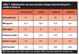 Improvement Of End Stage Renal Disease In An Obese Diabetic
