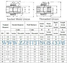 Stainless Steel Union Weight Chart Stainless Steel Pipe