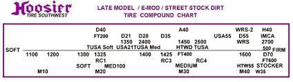 Hoosier Tyre Compound Chart New Late Model E Mod Stock Dirt 8 0 27 5 15 H500