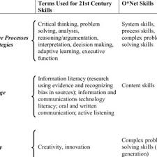 Define Transferable Skills Pdf Education For Life And Work Developing Transferable Knowledge