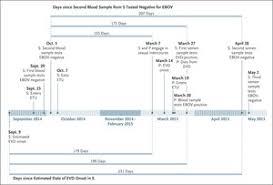 Molecular Evidence of Sexual Transmission of Ebola Virus | NEJM