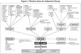 Hemp Uses Chart Rmr Industrial Uses For Hemp From The Congressional Research
