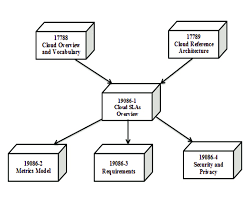 Sla Organisation Chart Relationship Of Parts Of Iso Iec 19086 And Other Cloud