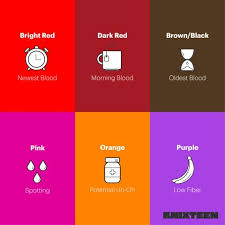 Period Blood Color Chart Menstrual Blood Colors And What