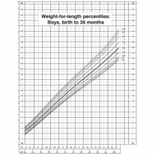 Cdc Growth Charts Weight For Age Cdc Growth Chart Boys Stature For Age Percentiles 2 Growth