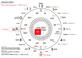 euler diagram pronunciation euler image wiring diagram kislev 24 hanukkah god s prophetic calendars on euler diagram pronunciation