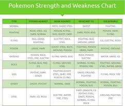 Ice Strength Chart How To Find The Strength And Weakness Of Pokemon Aitokaiku