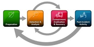 Building An Incident Response Program Creating The