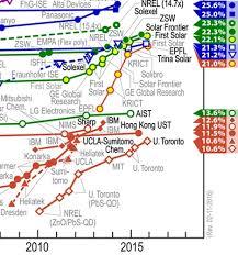Nrel Organization Chart First Solar Cdte Cell Hits 22 1 Efficiency