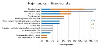 Boardroom Risks How Emerging Issues Impact D O Insurance Kbi