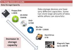 data storage devices 3 1 storage devices and media ppt video online download