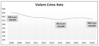 Fbi Releases Crime Statistics