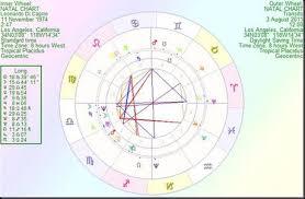 Leonardo Dicaprio Natal Chart Leonardo Dicaprio Looking At The Horoscope Of Hollywoods