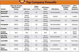 Top 11 Next Gen Firewall Vendors