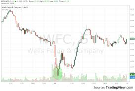 How To Trade Wells Fargo Stock During Earnings With