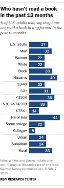 Who Doesnt Read Books In America Pew Research Center