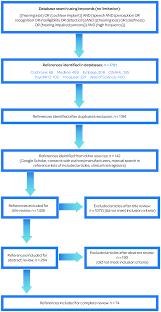 Cochlear Implant Comparison Chart 2016 Literature Search Strategy Flow Chart Download Scientific